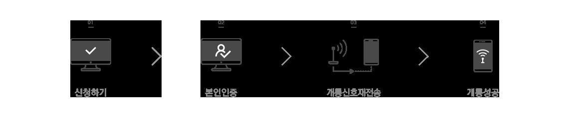 개통 신호 재전송 신청 절차:신청하기,본인인증,개통신호재전송,개통성공